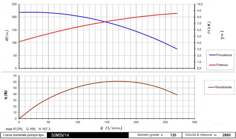 curva 50MSV-14