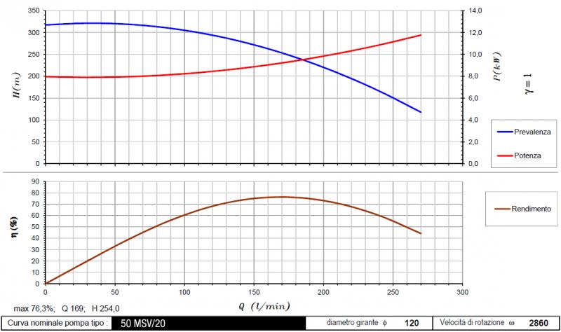 curva 50MSV-20