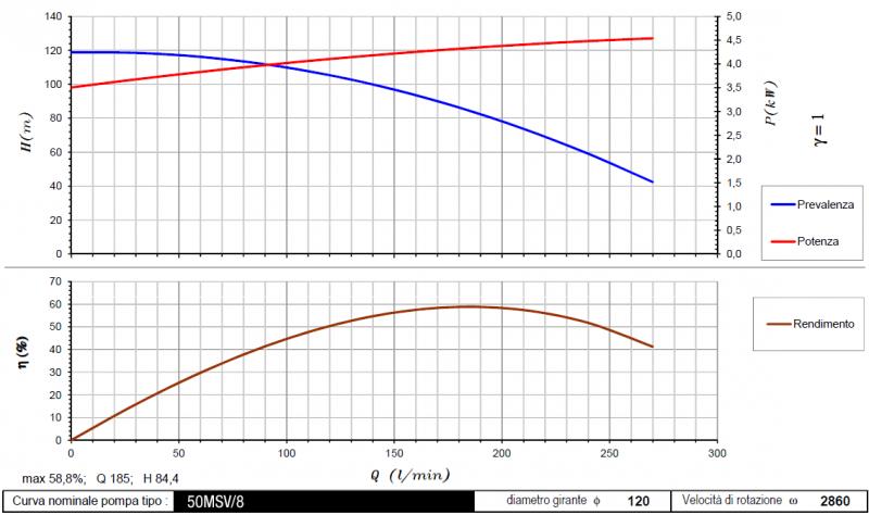 curva 50MSV-8