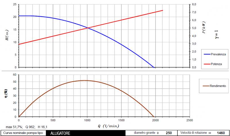 curva Alligatore 1460rpm