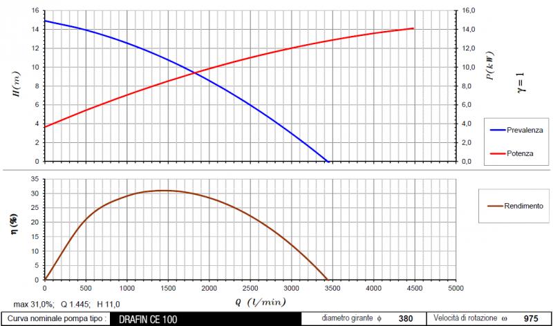 curva DrafinCE100 975 rpm