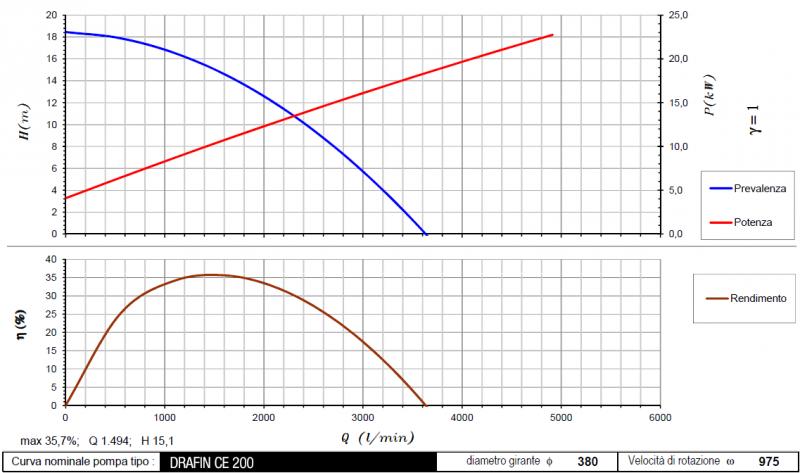 curva DrafinCE200 975 rpm