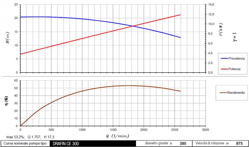 curva DrafinCE300 975 rpm