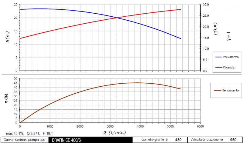 curva DrafinCE400 950 rpm