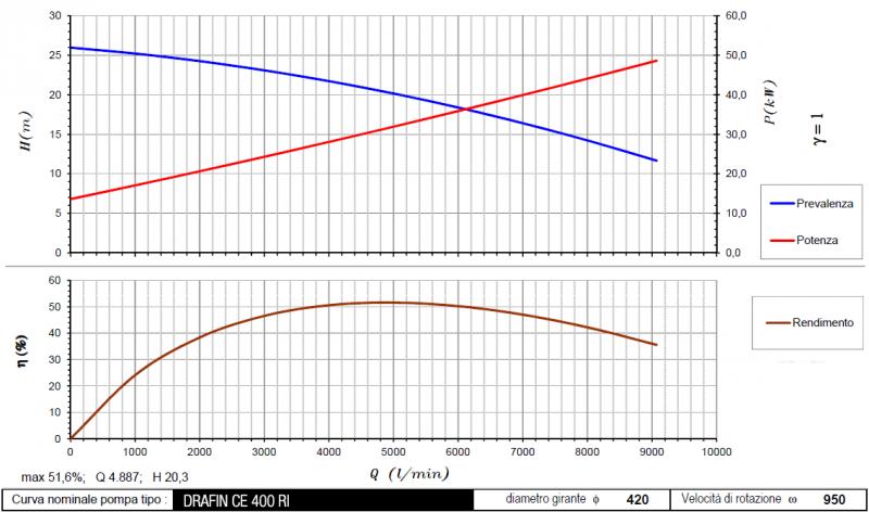 curva DrafinCE400RI 950 rpm