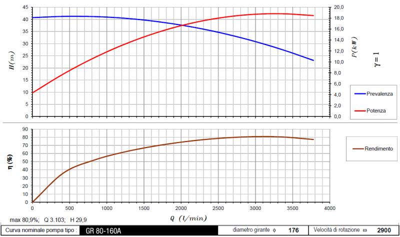 curva GR80-160A