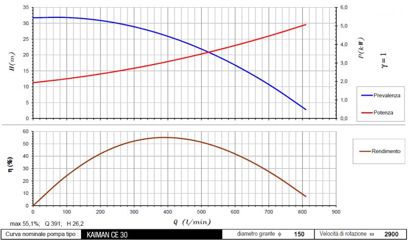 curva Kaiman CE30 2900rpm