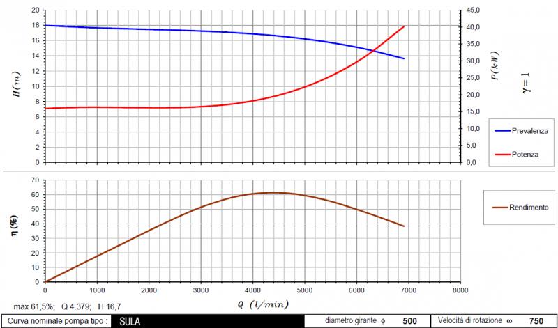 curva Sula 750 rpm