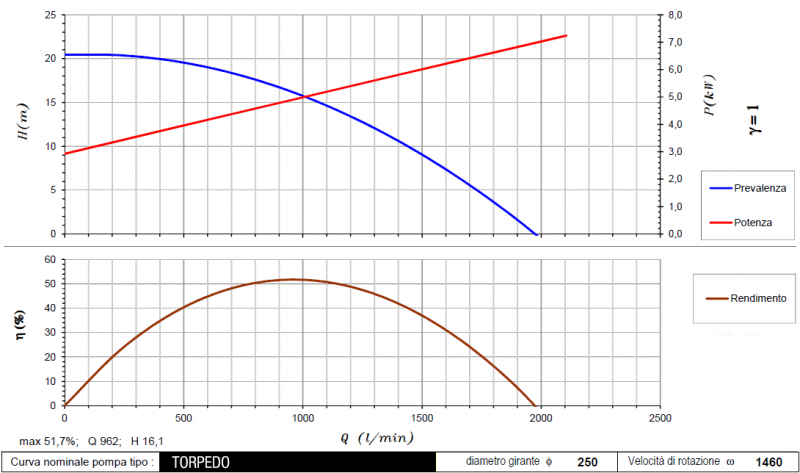curva Torpedo