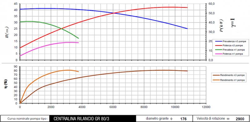 curva centralina GR80-3