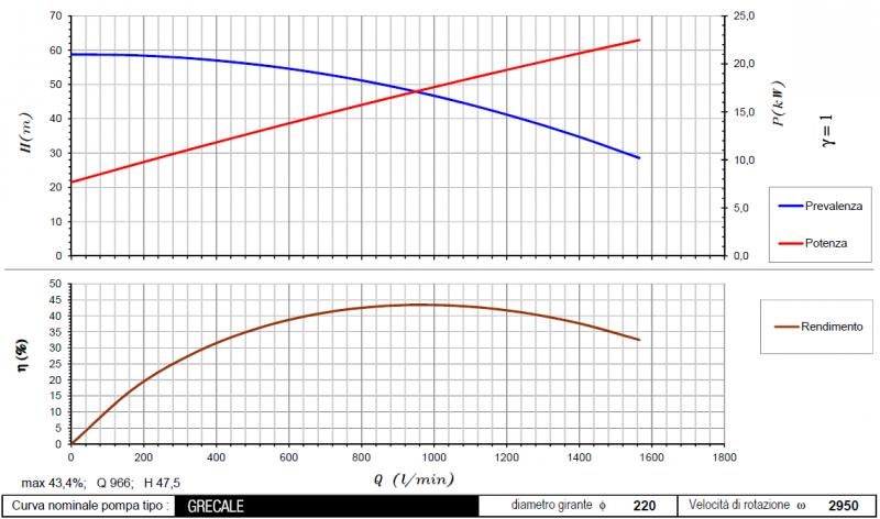 curva grecale 2950rpm