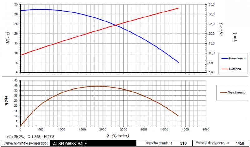 curva maestrale_aliseo 1450rpm