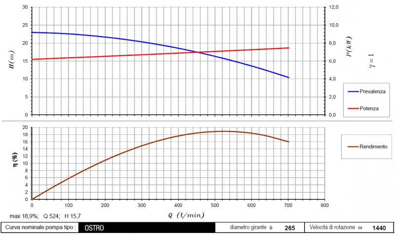 curva ostro 1440rpm