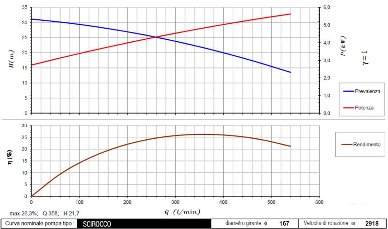 curva scirocco 2918rpm