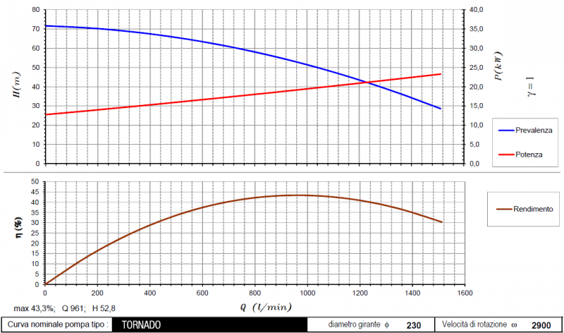 curva tornado 2900rpm