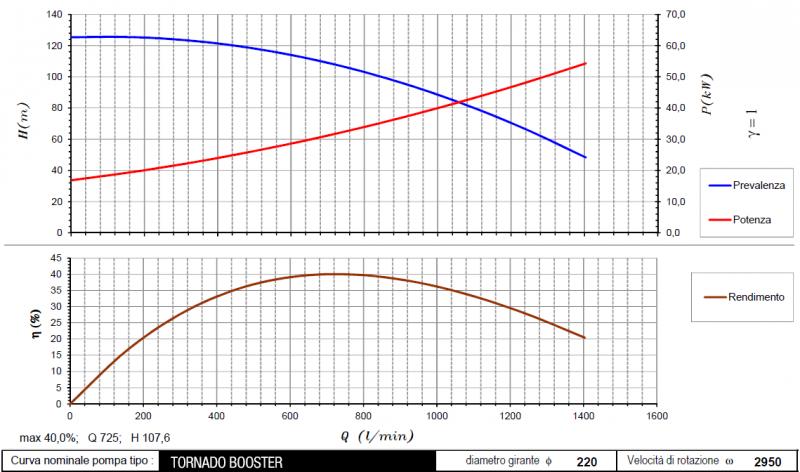 curva tornado booster 2950rpm